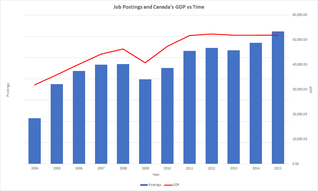 Number of Postings and GDP per Year