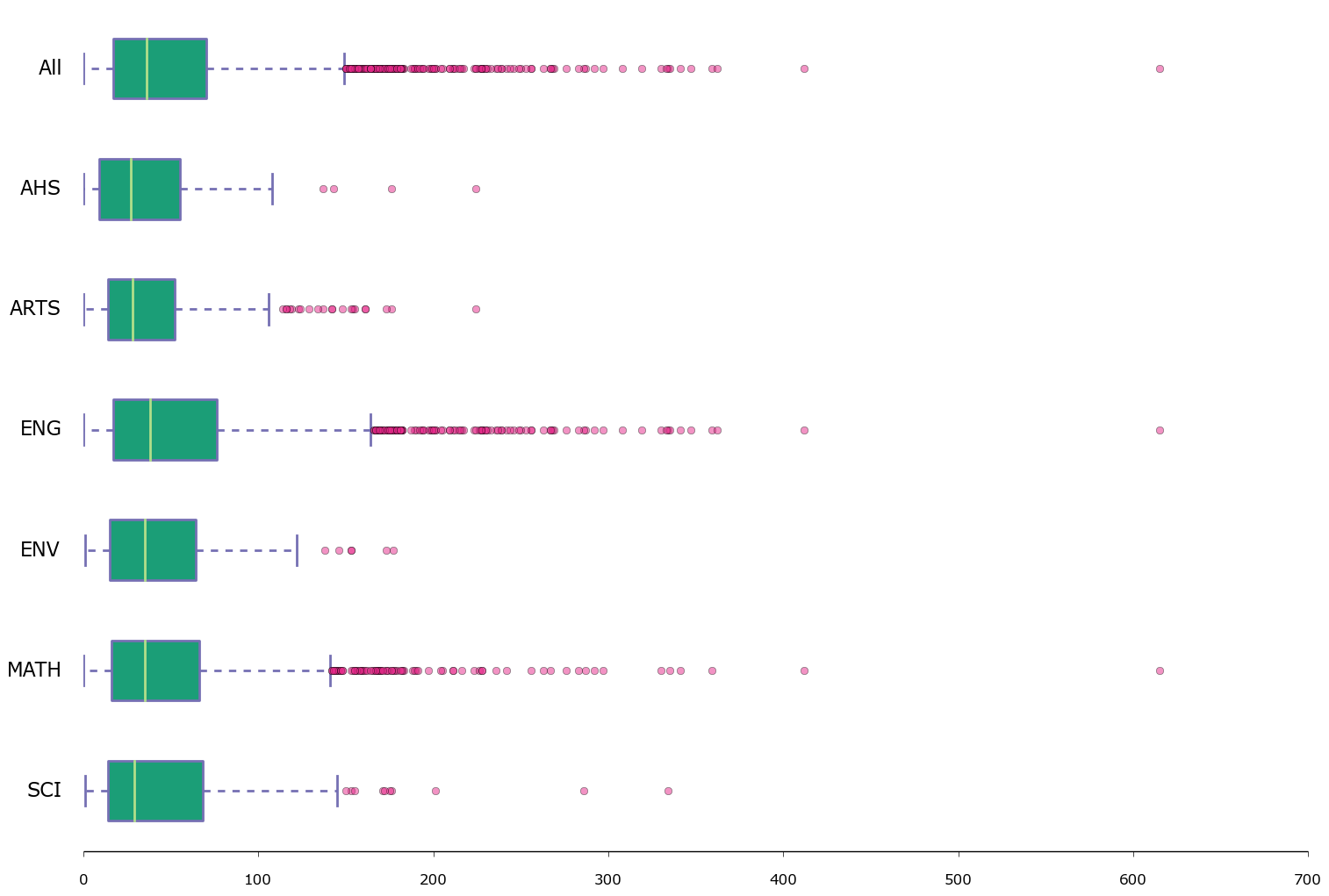 Boxplot of the amount of applications by faculty, including outliers