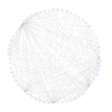 Network graph of all edges between the job's target disciplines